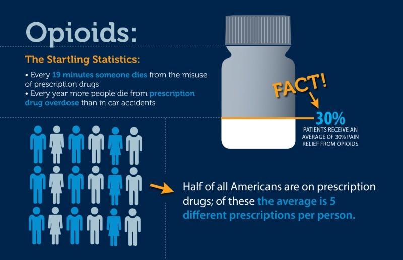 why do doctors prescribe tramadol vs hydrocodone opioids epidemic